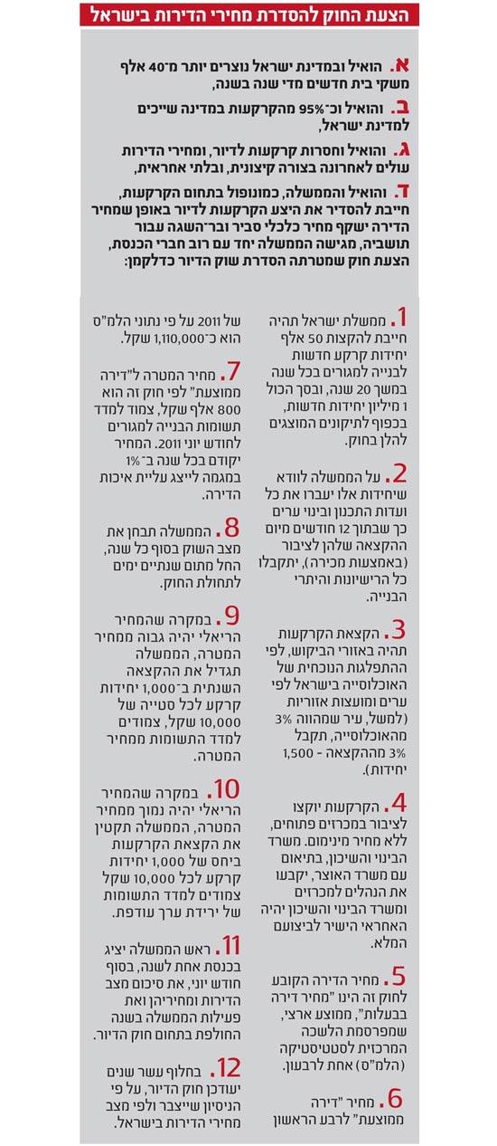 הצעת החוק להסדרת מחירי הדירות בישראל